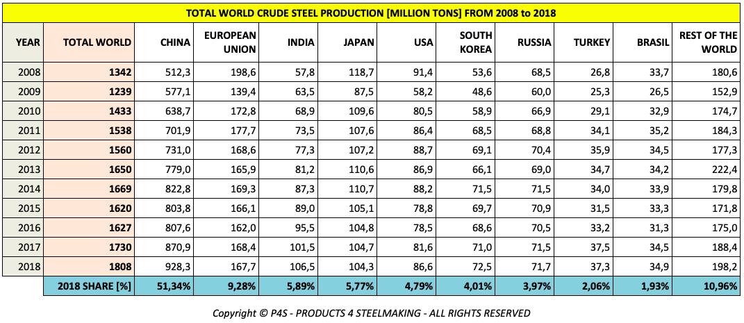 钢铁产量国家排名